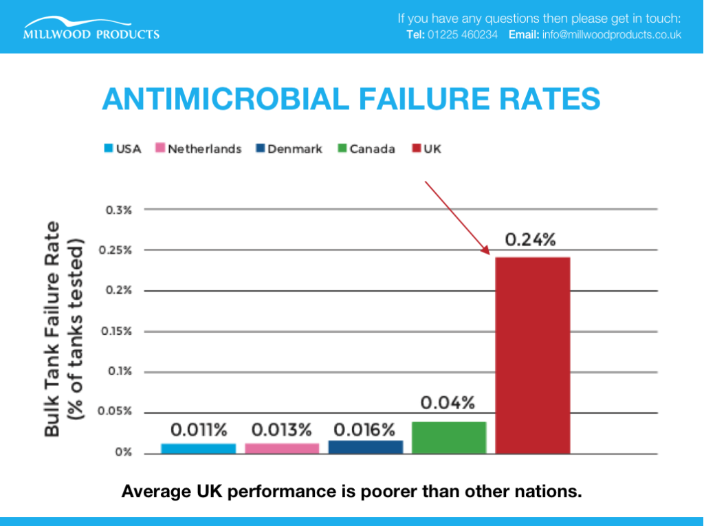 The Debate: reducing antibiotic failure rates in UK bulk tanks